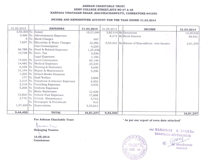 Audited Accounts As on 31032014 – Audited Accounts Template